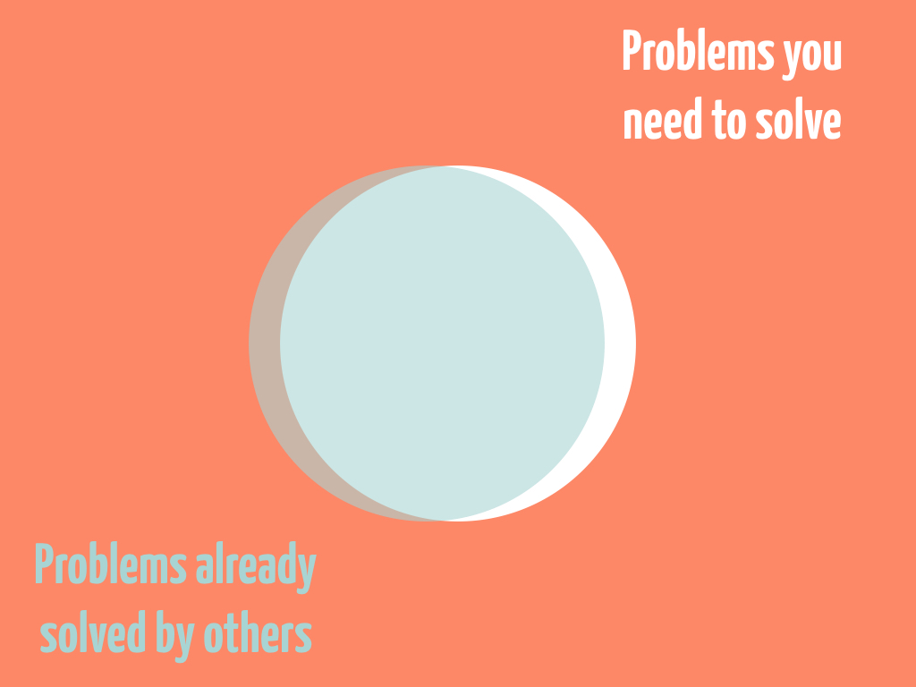 Problems you need to solve vs Problems already solved by others